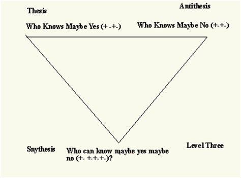 Antithesis thesis synthesis marx