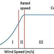 Climate change impacts on wind energy: A review